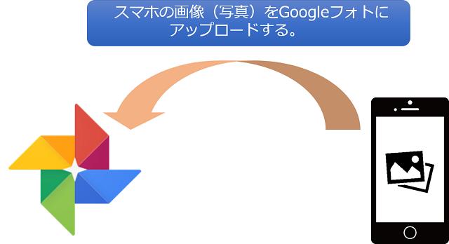 フォト カード グーグル sd Googleフォトからスマホ本体へダウンロードする方法。一括保存のやり方、保存できない原因など